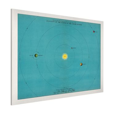 Magnettafel - Vintage Illustration Sonnensystem - Memoboard Querformat 3:4
